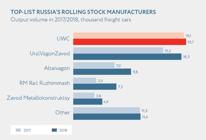 TOP-LIST RUSSIAS ROLLING STOCK MANUFACTURE.jpg